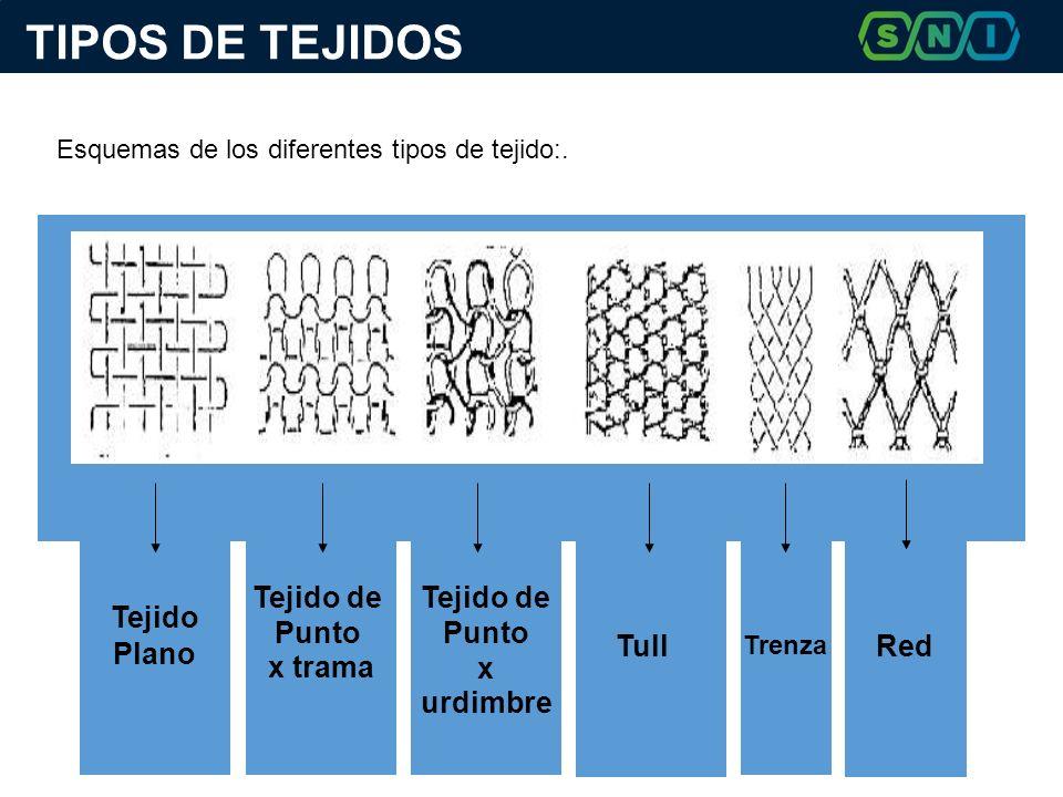 TIPOS DE TEJIDOS Esquemas de los diferentes tipos de tejido:.