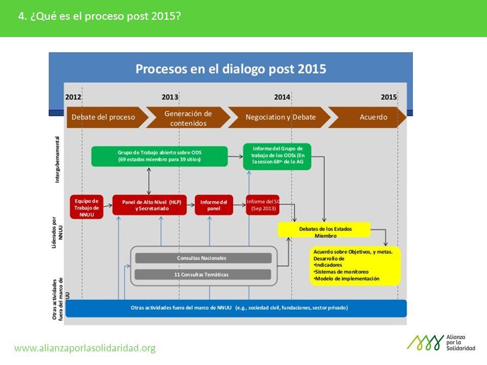 4. ¿Qué es el proceso post 2015? www.alianzaporlasolidaridad.org
