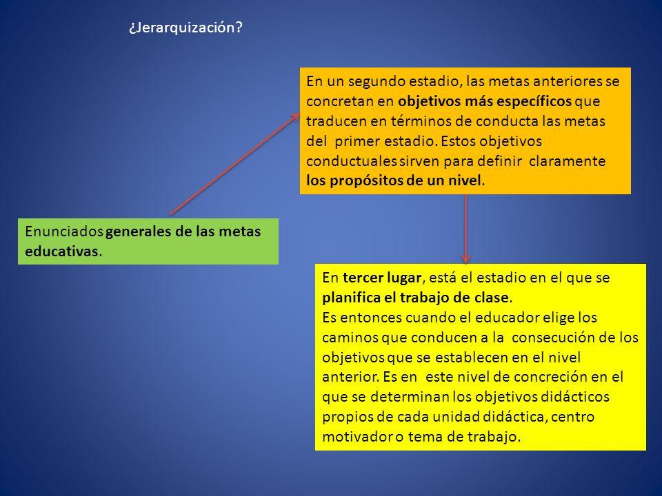 Enunciados generales de las metas educativas.