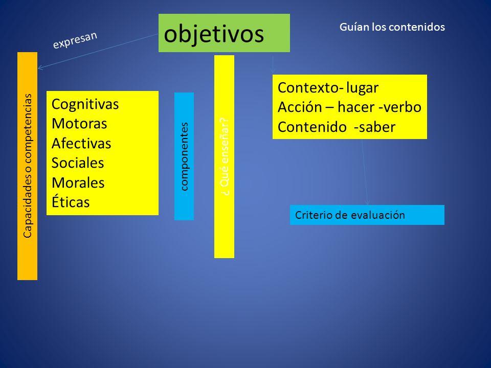 objetivos Capacidades o competencias Cognitivas Motoras Afectivas Sociales Morales Éticas componentes expresan Contexto- lugar Acción – hacer -verbo C