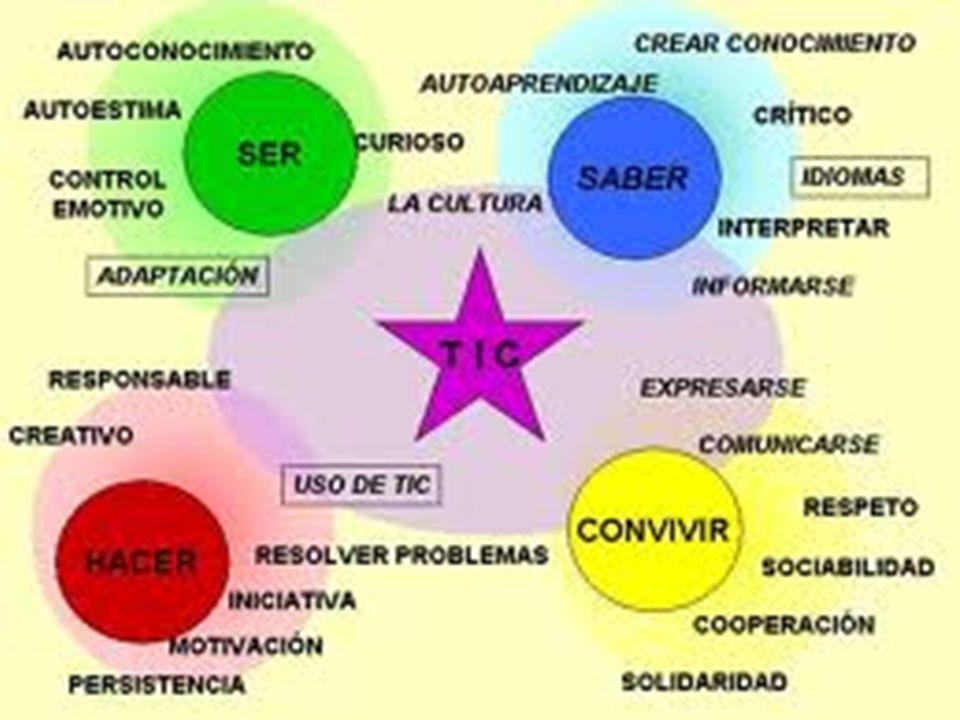 BCEP OBJETIVOS GENERALES PRINCIPIOS PEDAGÓGICOS ÁMBITOS NÚCLEOS CICLOS APRENDIZAJE ESPERADO APRENDIZAJE ESPECÍFICO CRITERIO DE EVALUACIÓN INDICADOR DE LOGRO CONTENIDO FINES CONCEPTUALES PROCEDIMENTALES ACTITUDINALES ORIENTACIONES PEDAGÓGICAS (ESTRATÉGIAS DE APRENDIZAJE)