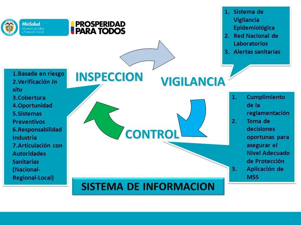 VIGILANCIA CONTROL INSPECCION SISTEMA DE INFORMACION