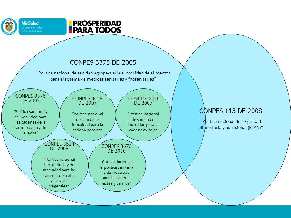 NORMATIVIDAD TRANSVERSAL ROTULADO DE ALIMENTOS GENERAL: Resolución 5109 de 2005 por la cual se establece el reglamento técnico sobre los requisitos de rotulado o etiquetado que deben cumplir los alimentos envasados y materias primas de alimentos para consumo humano.