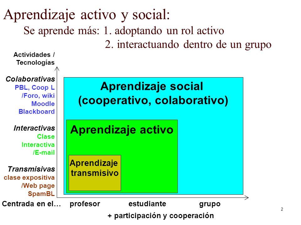 2 Aprendizaje social (cooperativo, colaborativo) Aprendizaje activo y social: Se aprende más: 1. adoptando un rol activo 2. interactuando dentro de un