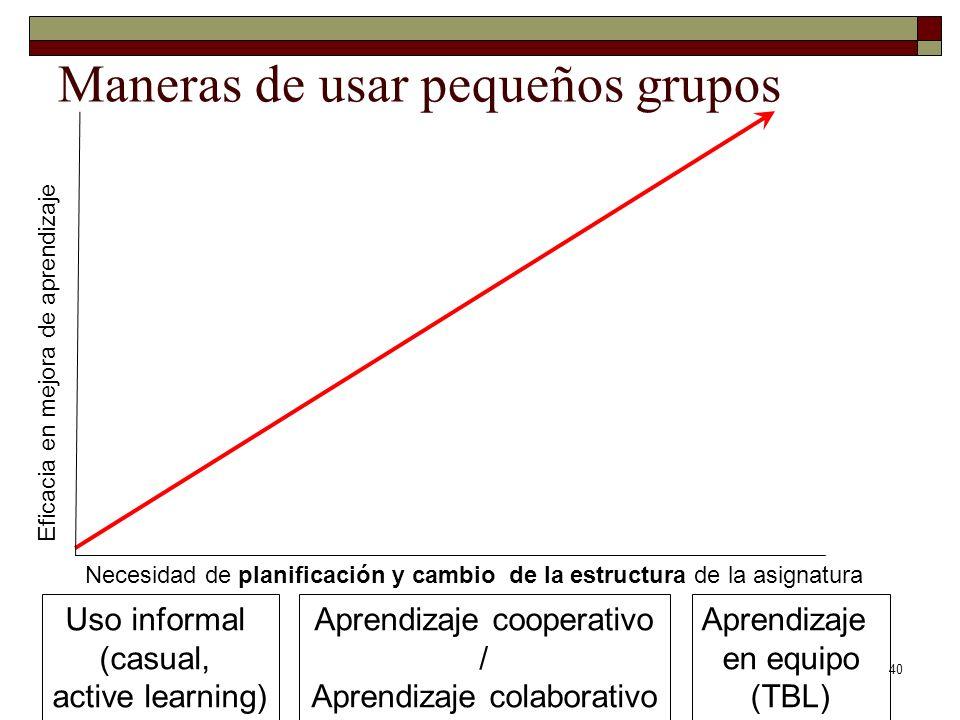 40 Maneras de usar pequeños grupos Uso informal (casual, active learning) Aprendizaje cooperativo / Aprendizaje colaborativo Aprendizaje en equipo (TB