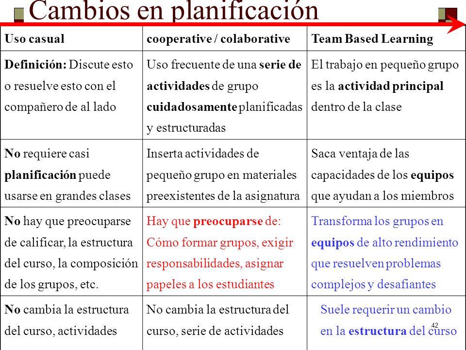 Cambios en planificación Uso casualcooperative / colaborativeTeam Based Learning Definición: Discute esto o resuelve esto con el compañero de al lado