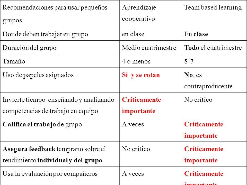 47 Recomendaciones para usar pequeños grupos Aprendizaje cooperativo Team based learning Donde deben trabajar en grupoen claseEn clase Duración del gr