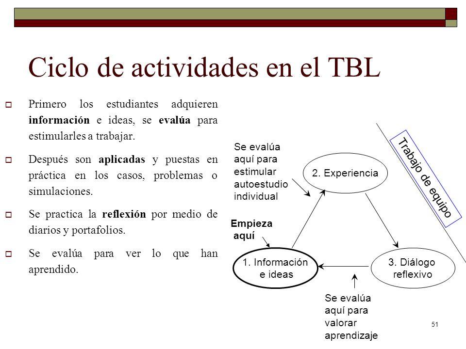 51 Ciclo de actividades en el TBL Primero los estudiantes adquieren información e ideas, se evalúa para estimularles a trabajar. Después son aplicadas