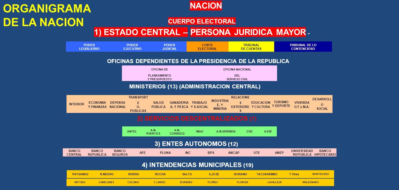 NACION CUERPO ELECTORAL 1) ESTADO CENTRAL – PERSONA JURIDICA MAYOR - ORGANIGRAMA DE LA NACION PODER LEGISLATIVO PODER EJECUTIVO PODER JUDICIAL CORTE E