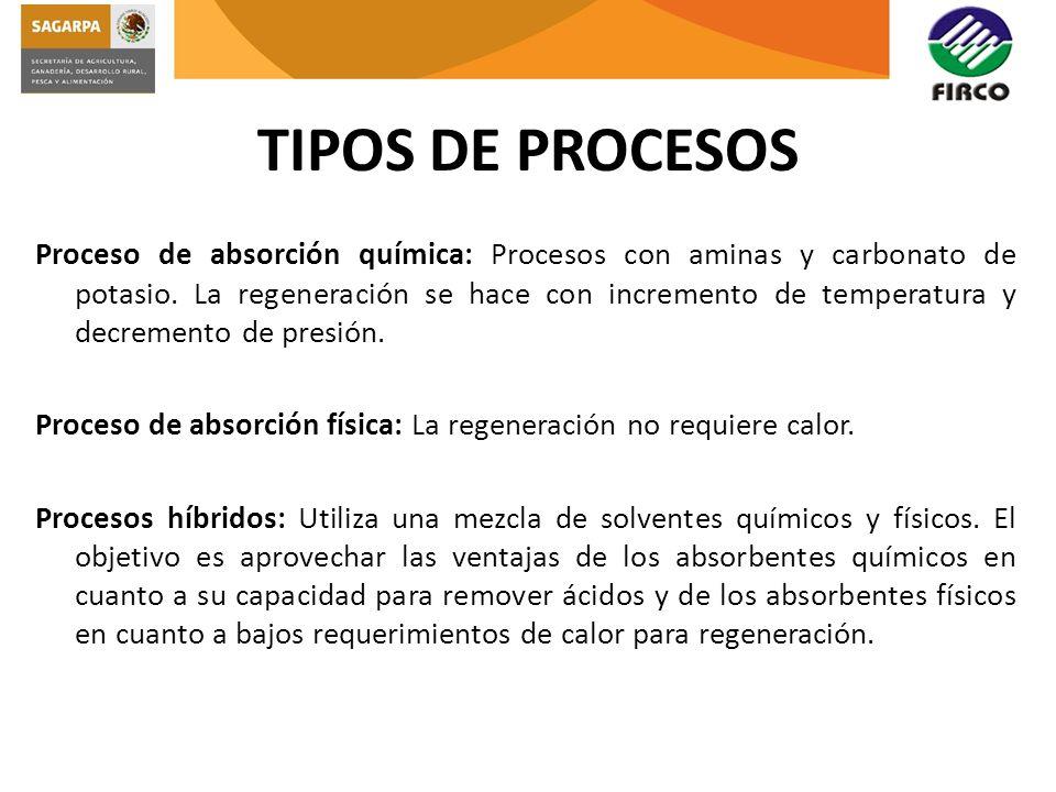 TIPOS DE PROCESOS Proceso de absorción química: Procesos con aminas y carbonato de potasio. La regeneración se hace con incremento de temperatura y de