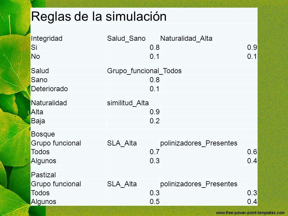 Reglas de la simulación IntegridadSalud_SanoNaturalidad_Alta Si0.80.9 No0.1 SaludGrupo_funcional_Todos Sano0.8 Deteriorado0.1 Naturalidadsimilitud_Alt