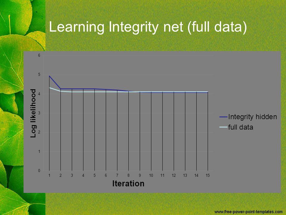 Learning Integrity net (full data)