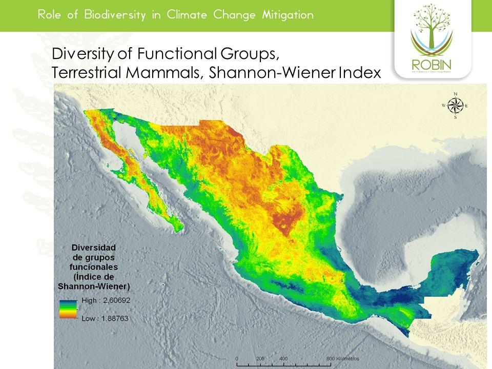 Diversity of Functional Groups, Terrestrial Mammals, Shannon-Wiener Index Diversity of Functional Groups, Terrestrial Mammals, Shannon-Wiener Index