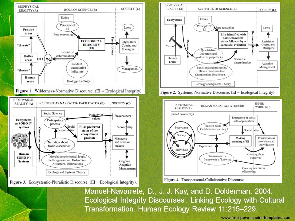 Manuel-Navarrete, D., J. J. Kay, and D. Dolderman. 2004. Ecological Integrity Discourses: Linking Ecology with Cultural Transformation. Human Ecology