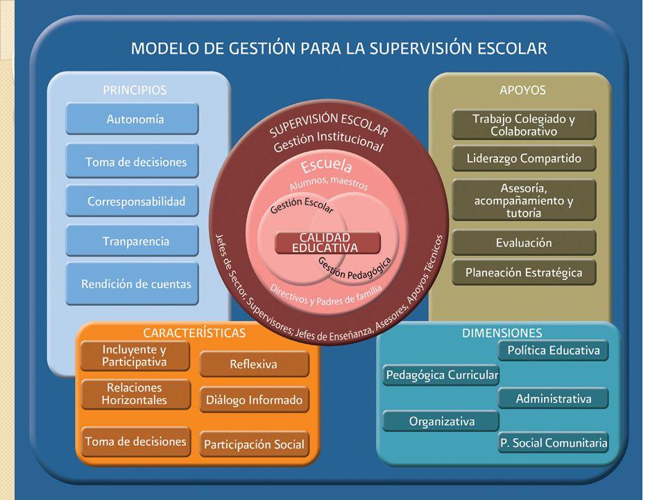 En el centro Los niveles de gestión educativa: GESTIÓN PEDAGÓGICA, ESCOLAR E INSTITUCIONAL.