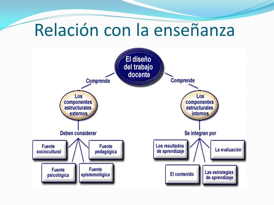 Relación con la enseñanza