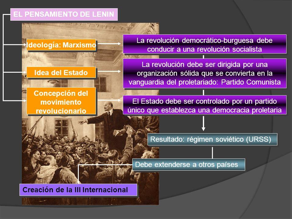 EL PENSAMIENTO DE LENIN Ideología: Marxismo Concepción del movimiento revolucionario Idea del Estado Creación de la III Internacional La revolución de