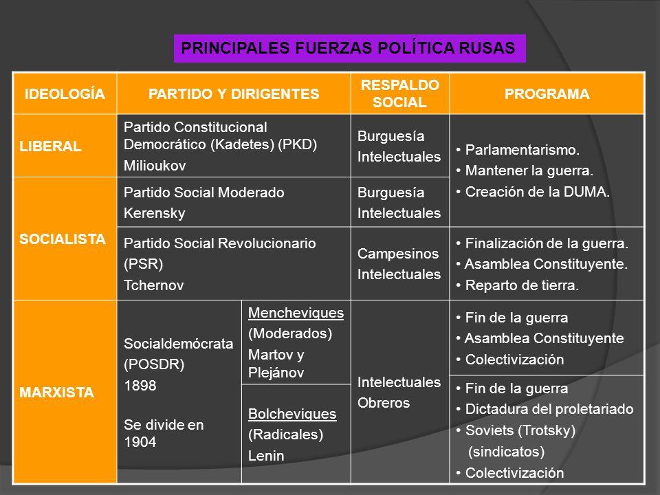 IDEOLOGÍAPARTIDO Y DIRIGENTES RESPALDO SOCIAL PROGRAMA LIBERAL Partido Constitucional Democrático (Kadetes) (PKD) Milioukov Burguesía Intelectuales Pa