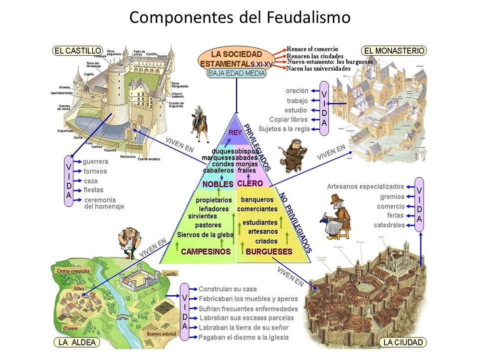 Componentes del Feudalismo