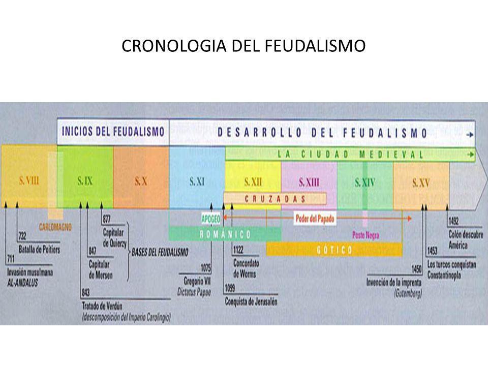 CRONOLOGIA DEL FEUDALISMO