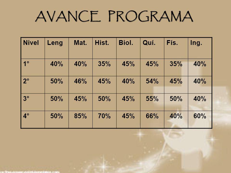 NivelLengMat.Hist.Biol.Quí.Fís.Ing. 1°40% 35%45% 35%40% 2°50%46%45%40%54%45%40% 3°50%45%50%45%55%50%40% 4°50%85%70%45%66%40%60% AVANCE PROGRAMA