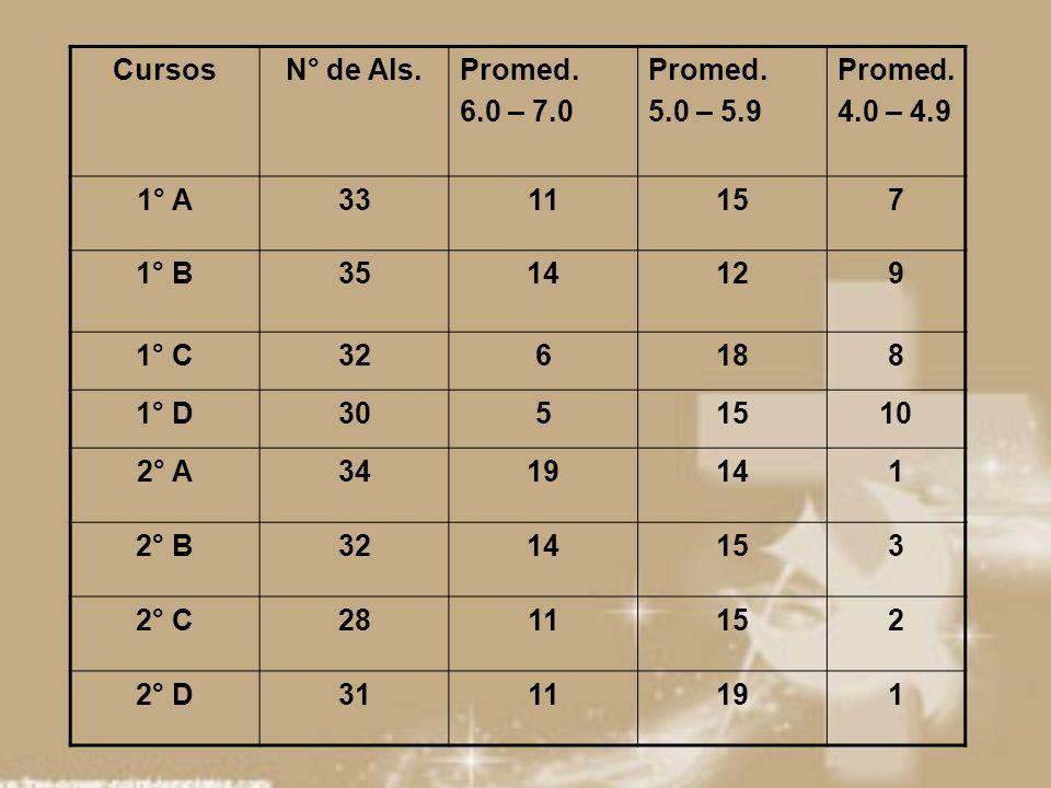 CursosN° de Als.Promed. 6.0 – 7.0 Promed. 5.0 – 5.9 Promed. 4.0 – 4.9 1° A3311157 1° B3514129 1° C326188 1° D3051510 2° A3419141 2° B3214153 2° C28111