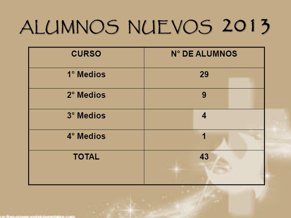 ALUMNOS NUEVOS 2013 CURSON° DE ALUMNOS 1° Medios29 2° Medios9 3° Medios4 4° Medios1 TOTAL43