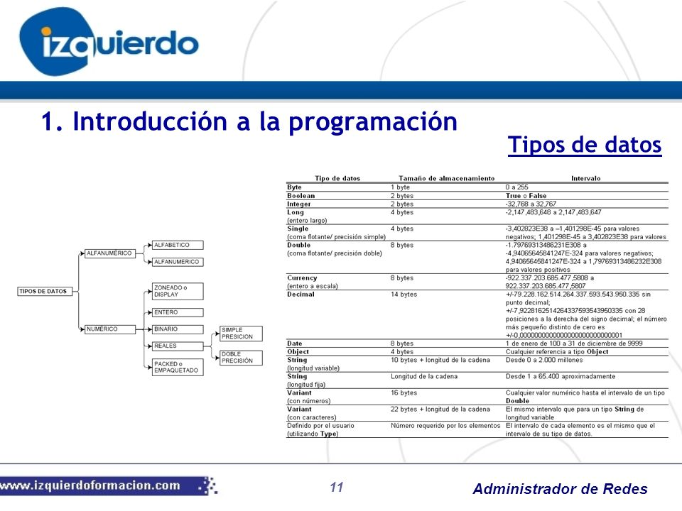 Administrador de Redes 11 1. Introducción a la programación Tipos de datos