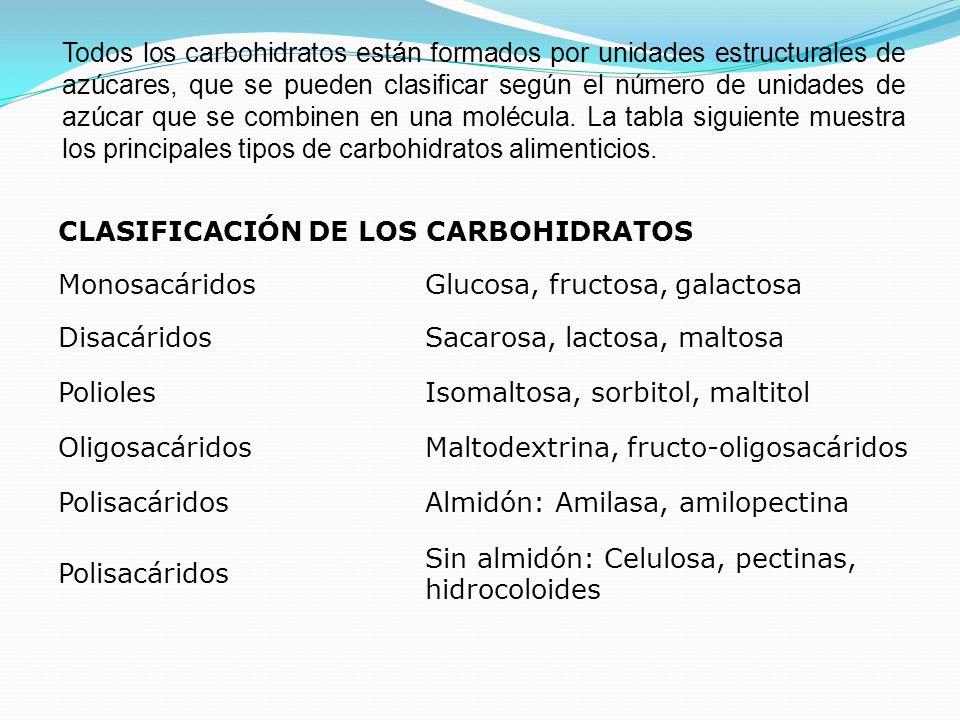 CLASIFICACIÓN DE LOS CARBOHIDRATOS MonosacáridosGlucosa, fructosa, galactosa DisacáridosSacarosa, lactosa, maltosa PoliolesIsomaltosa, sorbitol, malti