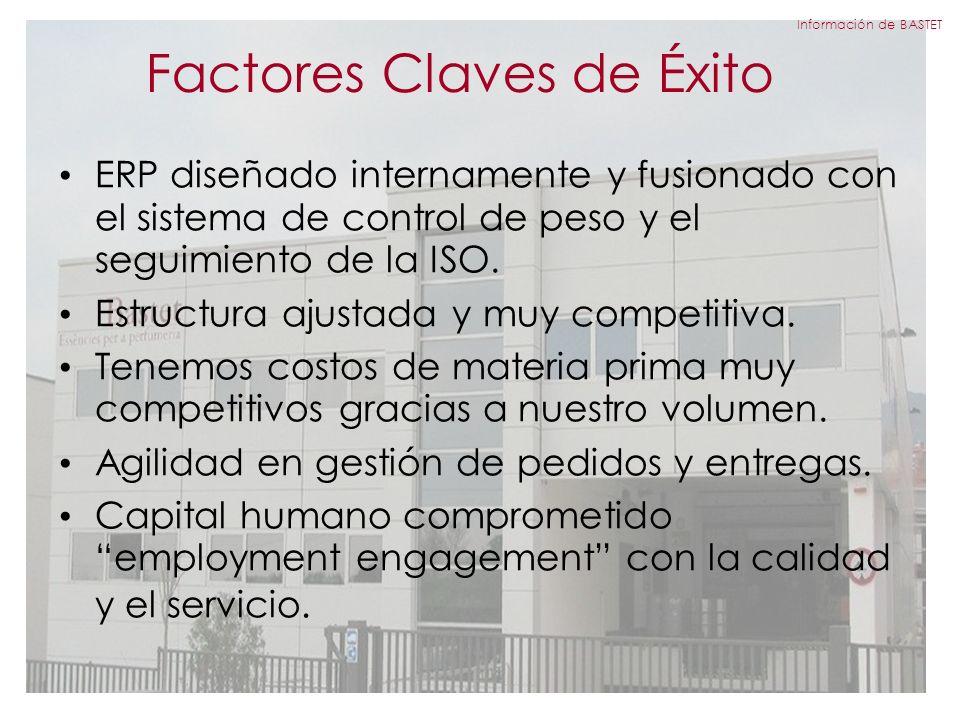 Factores Claves de Éxito ERP diseñado internamente y fusionado con el sistema de control de peso y el seguimiento de la ISO.