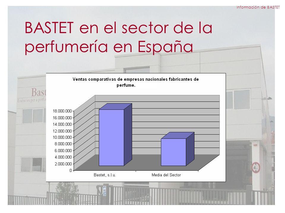BASTET en el sector de la perfumería en España Información de BASTET