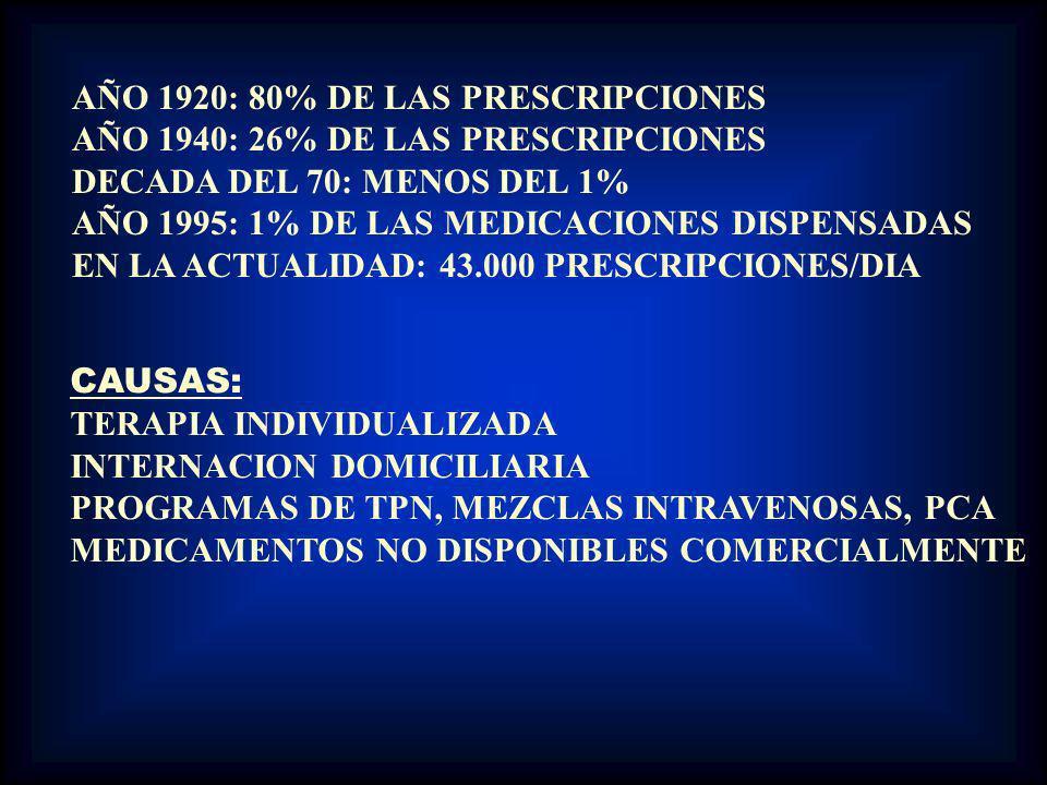 AÑO 1920: 80% DE LAS PRESCRIPCIONES AÑO 1940: 26% DE LAS PRESCRIPCIONES DECADA DEL 70: MENOS DEL 1% AÑO 1995: 1% DE LAS MEDICACIONES DISPENSADAS EN LA ACTUALIDAD: 43.000 PRESCRIPCIONES/DIA CAUSAS: TERAPIA INDIVIDUALIZADA INTERNACION DOMICILIARIA PROGRAMAS DE TPN, MEZCLAS INTRAVENOSAS, PCA MEDICAMENTOS NO DISPONIBLES COMERCIALMENTE