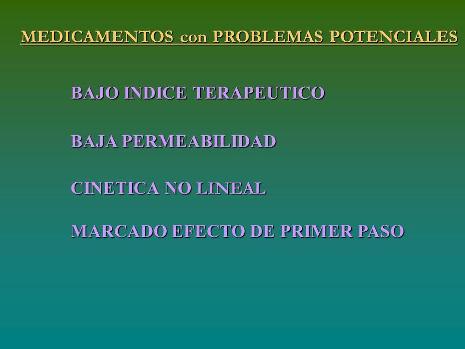 MEDICAMENTOS con PROBLEMAS POTENCIALES BAJO INDICE TERAPEUTICO BAJA PERMEABILIDAD CINETICA NO LINEAL MARCADO EFECTO DE PRIMER PASO