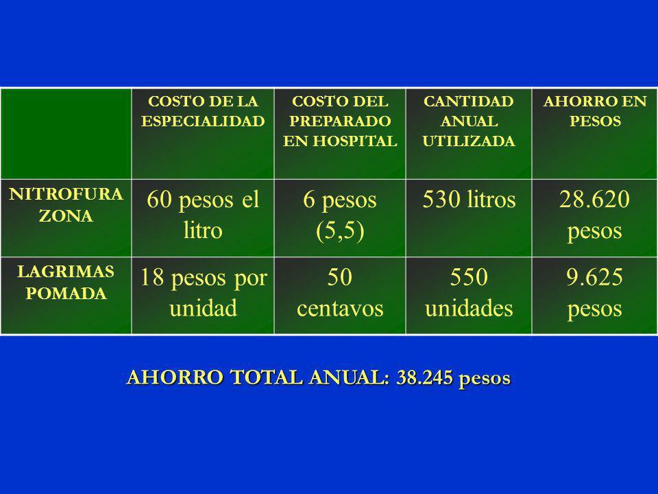 COSTO DE LA ESPECIALIDAD COSTO DEL PREPARADO EN HOSPITAL CANTIDAD ANUAL UTILIZADA AHORRO EN PESOS NITROFURA ZONA 60 pesos el litro 6 pesos (5,5) 530 litros28.620 pesos LAGRIMAS POMADA 18 pesos por unidad 50 centavos 550 unidades 9.625 pesos AHORRO TOTAL ANUAL: 38.245 pesos