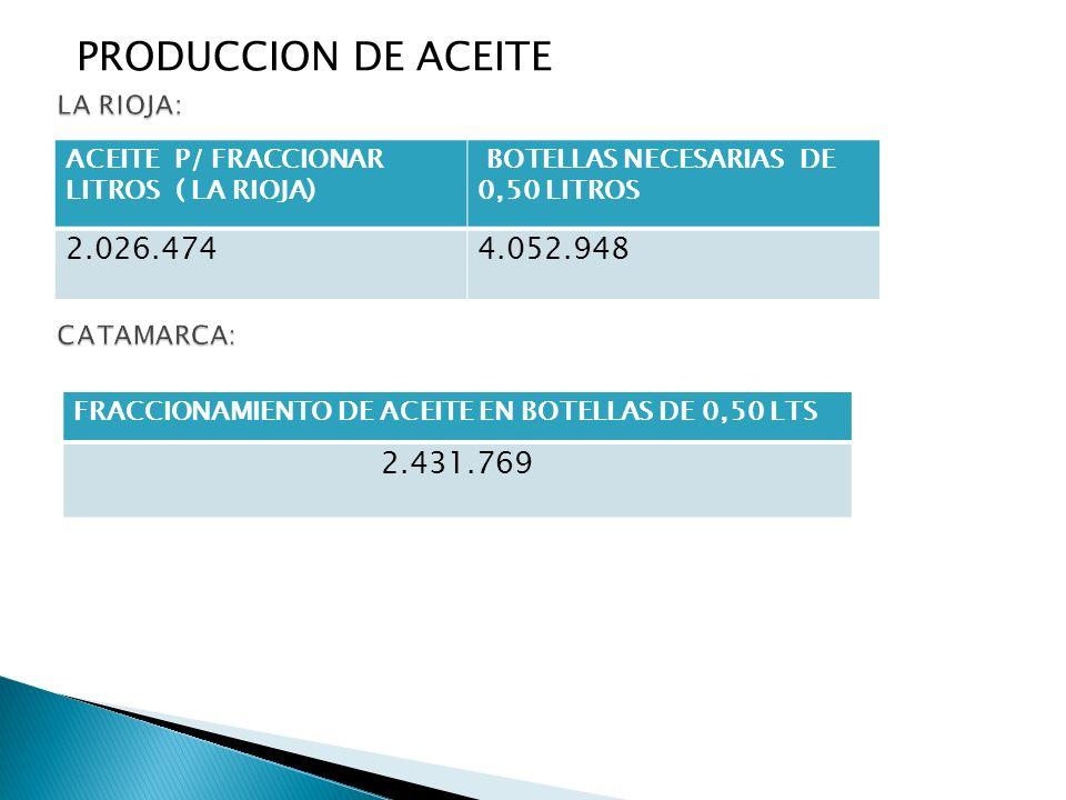 PRODUCCION DE ACEITE ACEITE P/ FRACCIONAR LITROS ( LA RIOJA) BOTELLAS NECESARIAS DE 0,50 LITROS 2.026.4744.052.948 FRACCIONAMIENTO DE ACEITE EN BOTELL