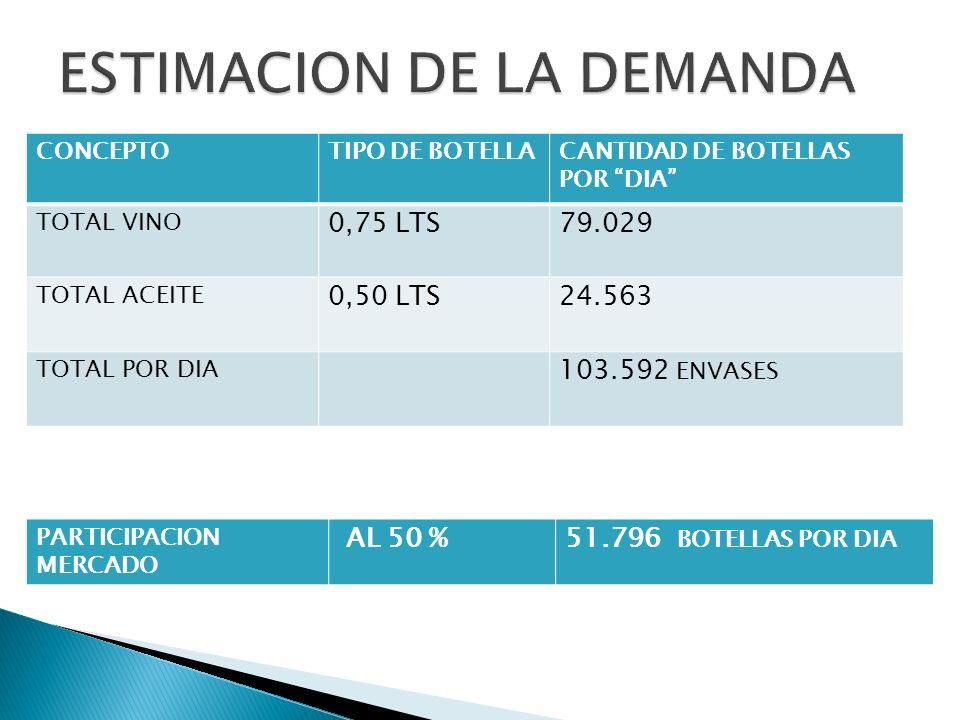 CONCEPTOTIPO DE BOTELLACANTIDAD DE BOTELLAS POR DIA TOTAL VINO 0,75 LTS79.029 TOTAL ACEITE 0,50 LTS24.563 TOTAL POR DIA 103.592 ENVASES PARTICIPACION