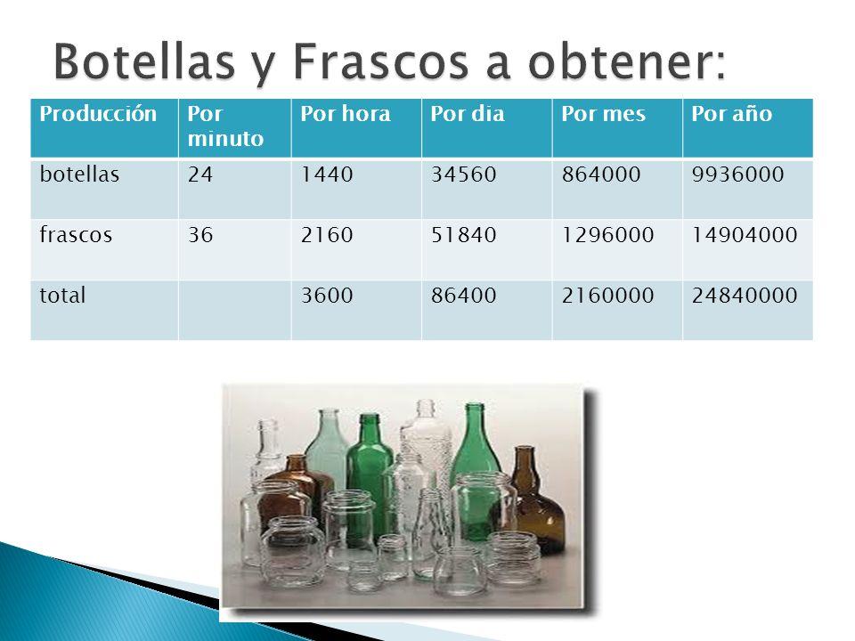 ProducciónPor minuto Por horaPor diaPor mesPor año botellas241440345608640009936000 frascos36216051840129600014904000 total360086400216000024840000
