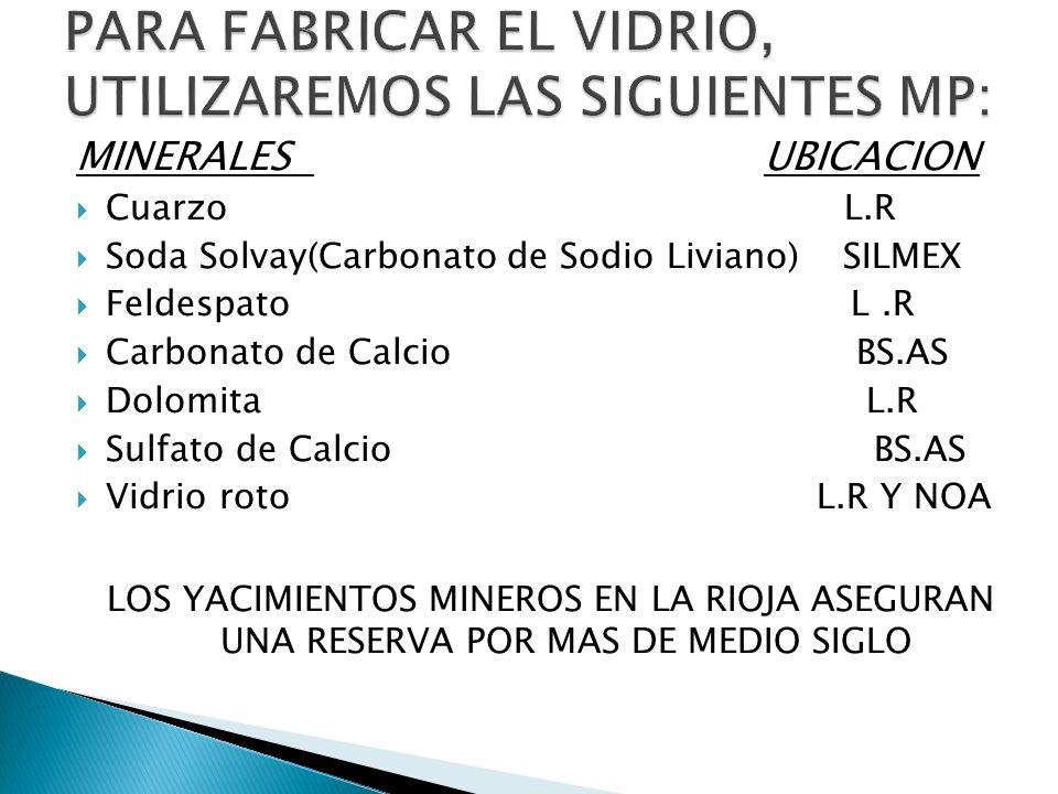 MINERALES UBICACION Cuarzo L.R Soda Solvay(Carbonato de Sodio Liviano) SILMEX Feldespato L.R Carbonato de Calcio BS.AS Dolomita L.R Sulfato de Calcio