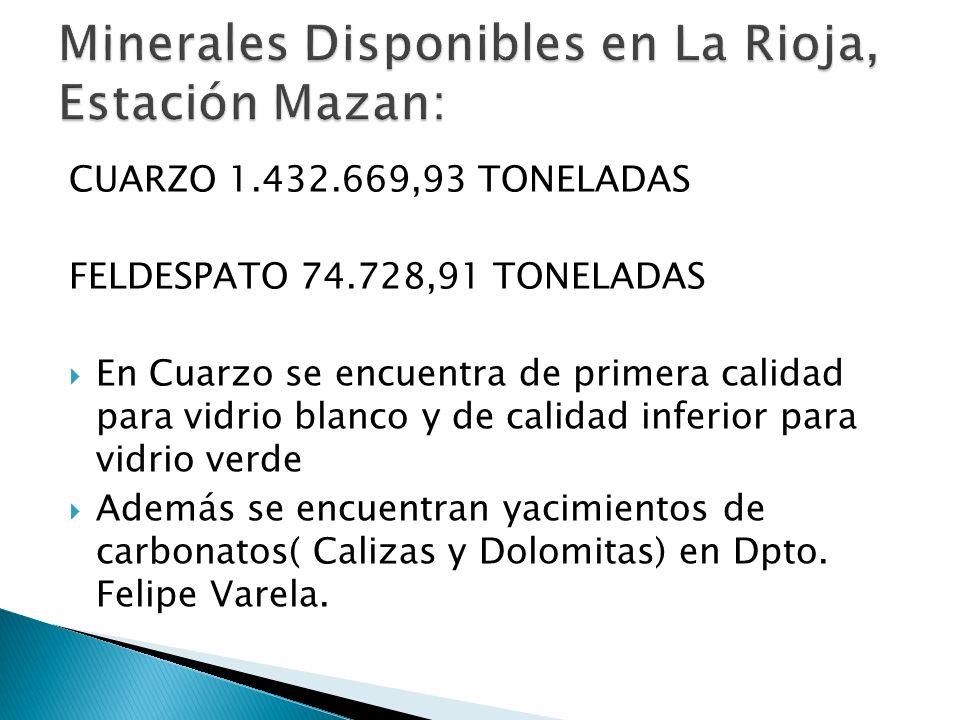 CUARZO 1.432.669,93 TONELADAS FELDESPATO 74.728,91 TONELADAS En Cuarzo se encuentra de primera calidad para vidrio blanco y de calidad inferior para v