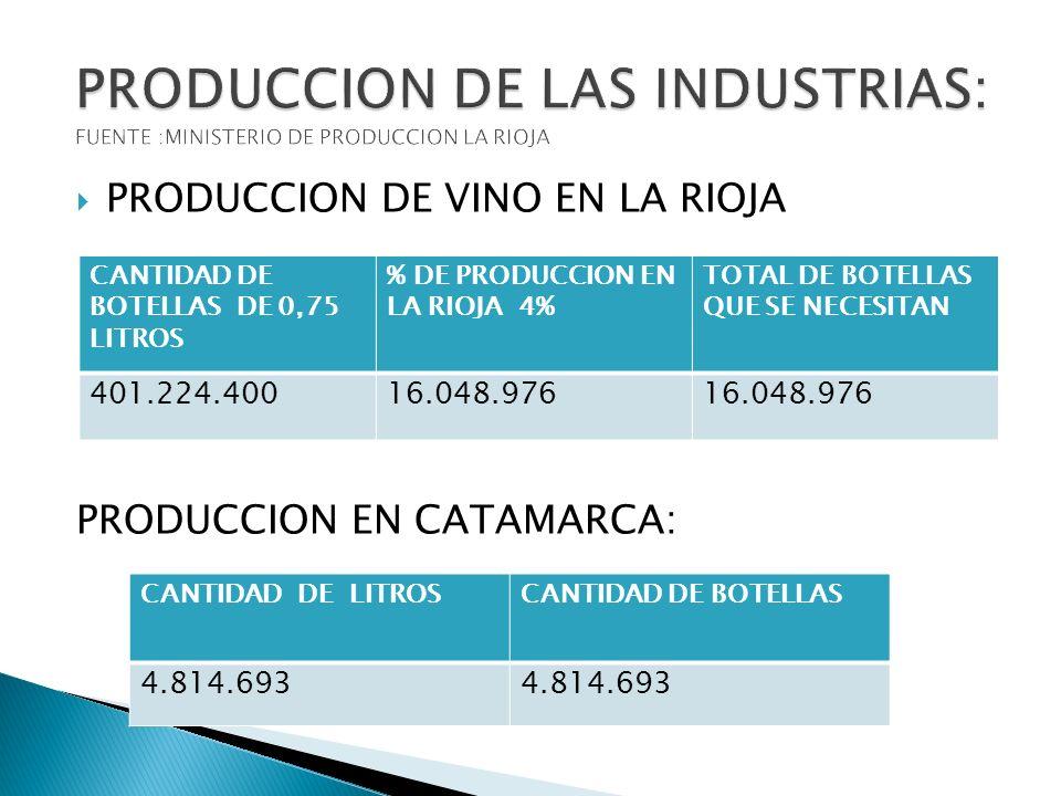 PRODUCCION DE VINO EN LA RIOJA PRODUCCION EN CATAMARCA: CANTIDAD DE BOTELLAS DE 0,75 LITROS % DE PRODUCCION EN LA RIOJA 4% TOTAL DE BOTELLAS QUE SE NE