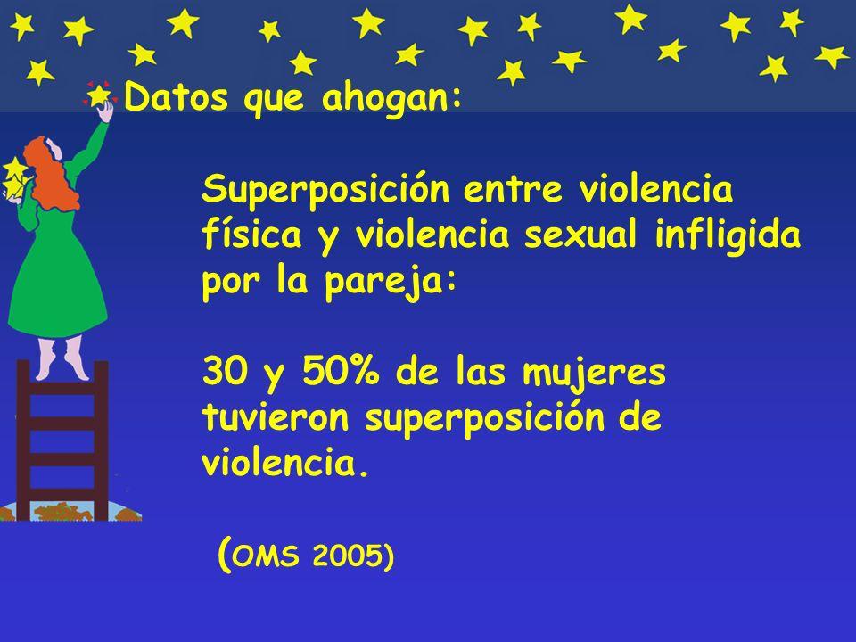 Datos que ahogan: Superposición entre violencia física y violencia sexual infligida por la pareja: 30 y 50% de las mujeres tuvieron superposición de violencia.