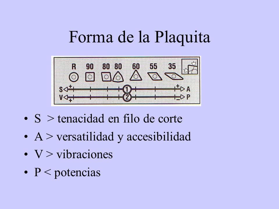 Forma de la Plaquita S > tenacidad en filo de corte A > versatilidad y accesibilidad V > vibraciones P < potencias