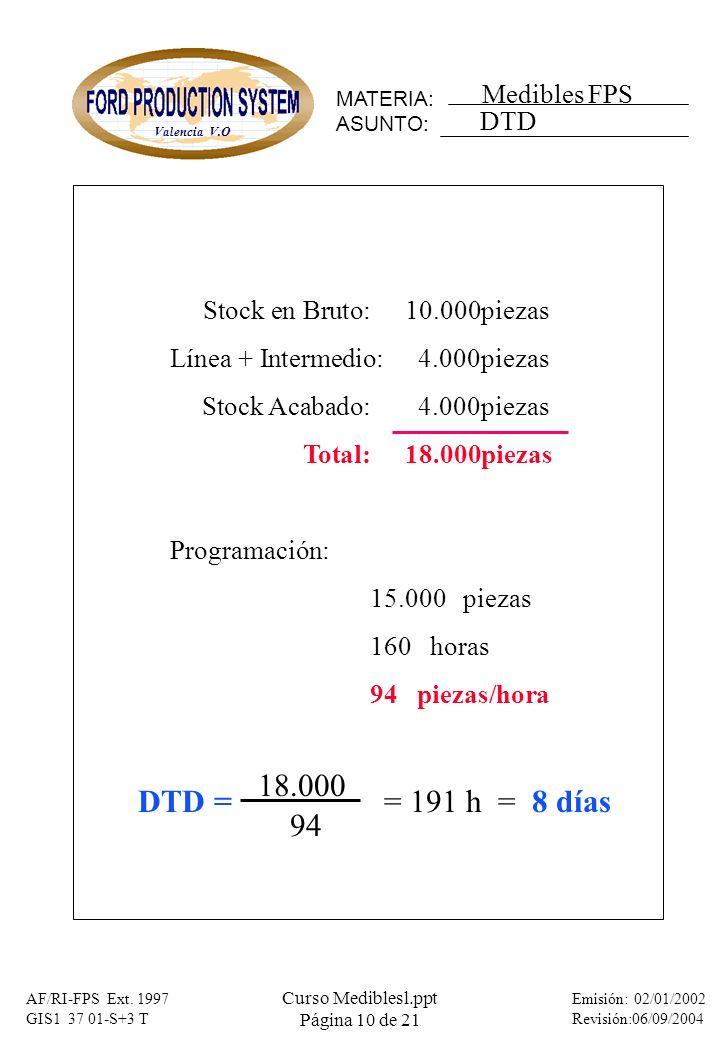 MATERIA: ASUNTO: Medibles FPS Valencia V.O Emisión: 02/01/2002 Revisión:06/09/2004 AF/RI-FPS Ext. 1997 GIS1 37 01-S+3 T Curso Mediblesl.ppt Página 10