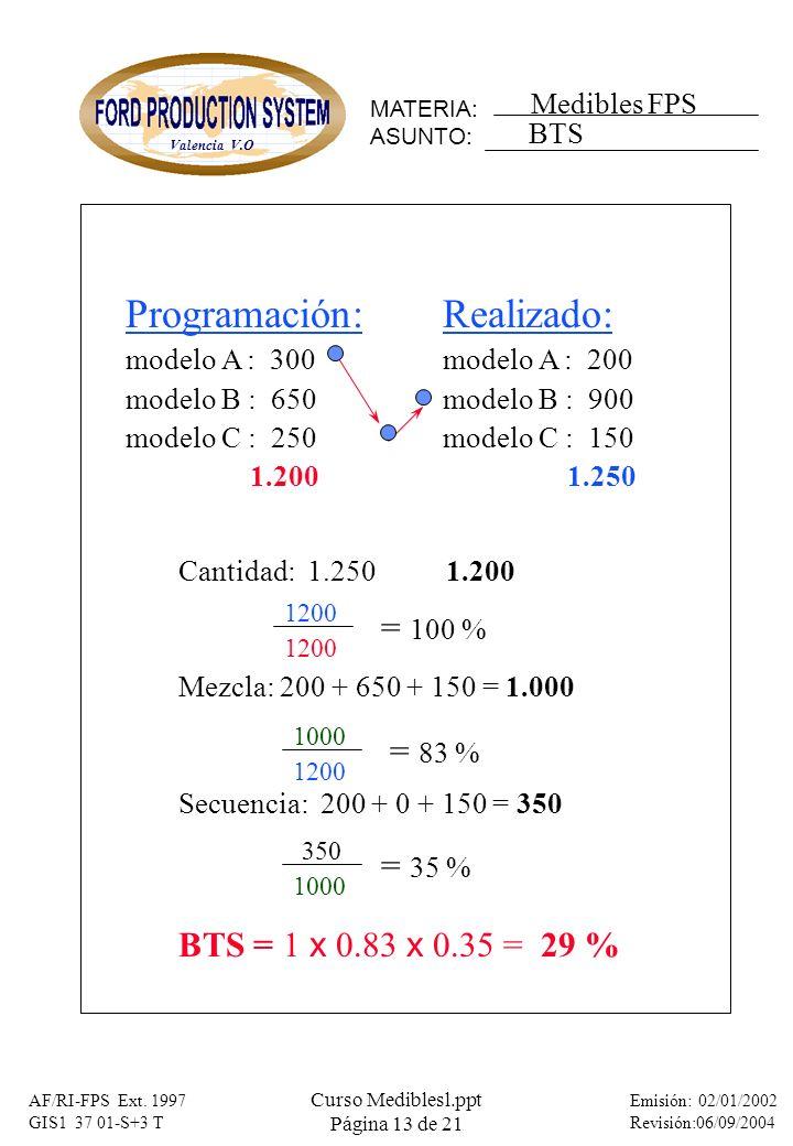 MATERIA: ASUNTO: Medibles FPS Valencia V.O Emisión: 02/01/2002 Revisión:06/09/2004 AF/RI-FPS Ext. 1997 GIS1 37 01-S+3 T Curso Mediblesl.ppt Página 13