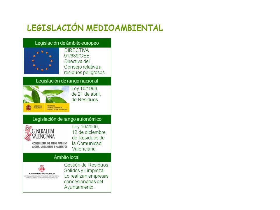 LEGISLACIÓN MEDIOAMBIENTAL Legislación de ámbito europeo Gestión de Residuos Sólidos y Limpieza. Lo realizan empresas concesionarias del Ayuntamiento.