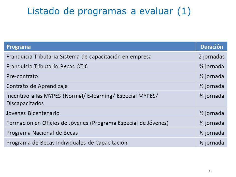 Listado de programas a evaluar (1) 15 ProgramaDuración Franquicia Tributaria-Sistema de capacitación en empresa2 jornadas Franquicia Tributario-Becas