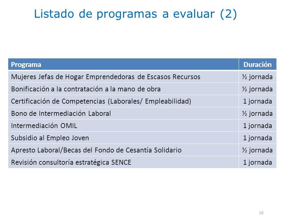 Listado de programas a evaluar (2) 16 ProgramaDuración Mujeres Jefas de Hogar Emprendedoras de Escasos Recursos½ jornada Bonificación a la contratació
