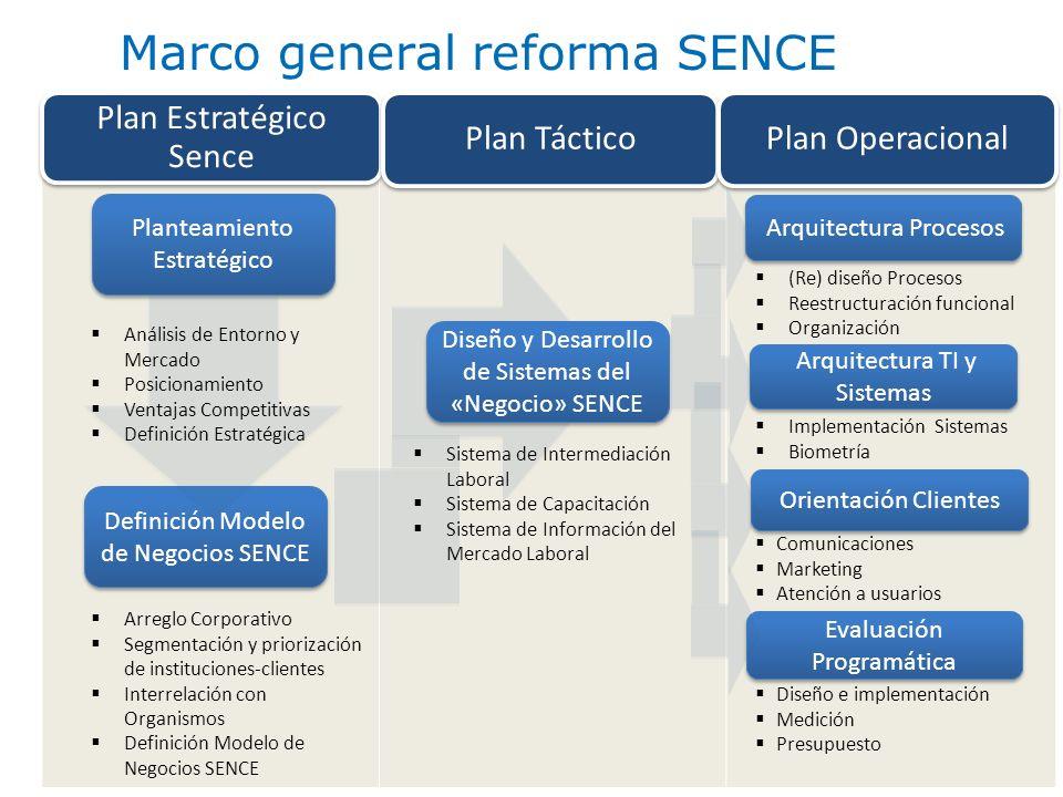Marco general reforma SENCE 3 Planteamiento Estratégico Definición Modelo de Negocios SENCE Análisis de Entorno y Mercado Posicionamiento Ventajas Com