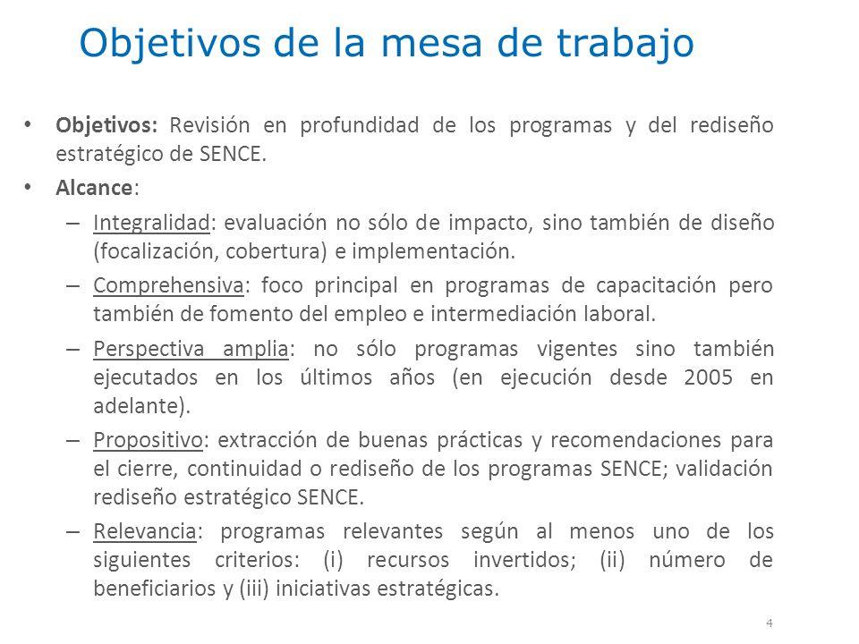 Objetivos de la mesa de trabajo Objetivos: Revisión en profundidad de los programas y del rediseño estratégico de SENCE. Alcance: – Integralidad: eval