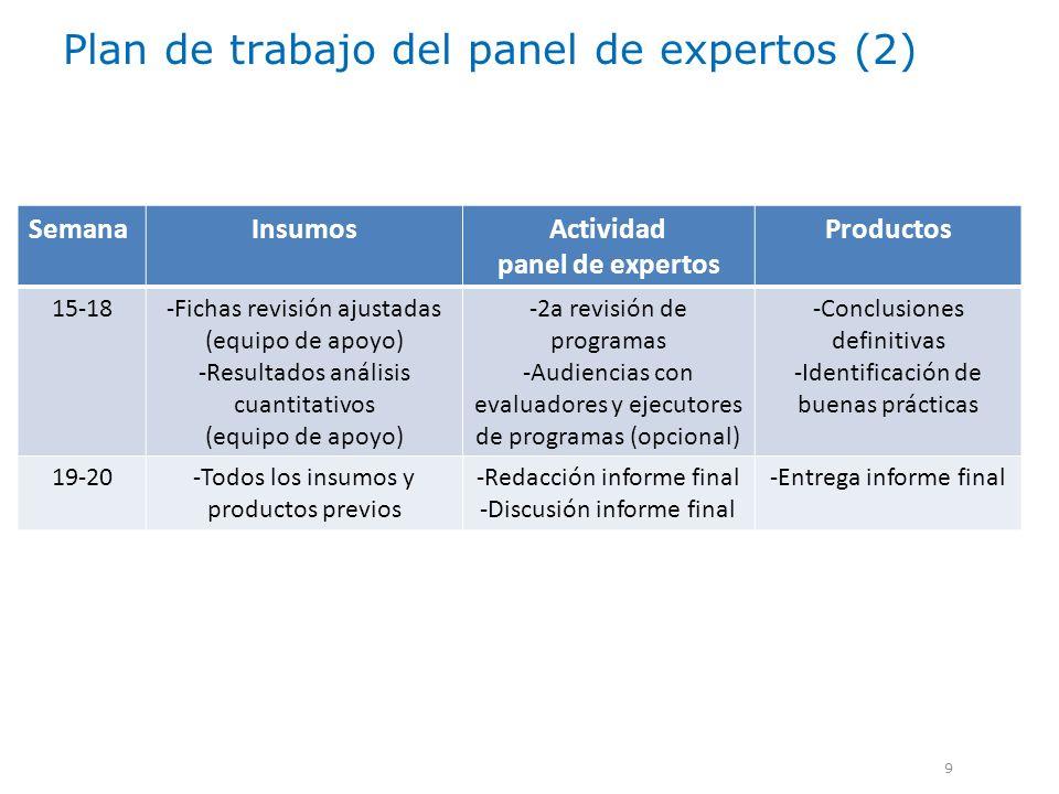 Plan de trabajo del panel de expertos (2) 9 SemanaInsumosActividad panel de expertos Productos 15-18-Fichas revisión ajustadas (equipo de apoyo) -Resu